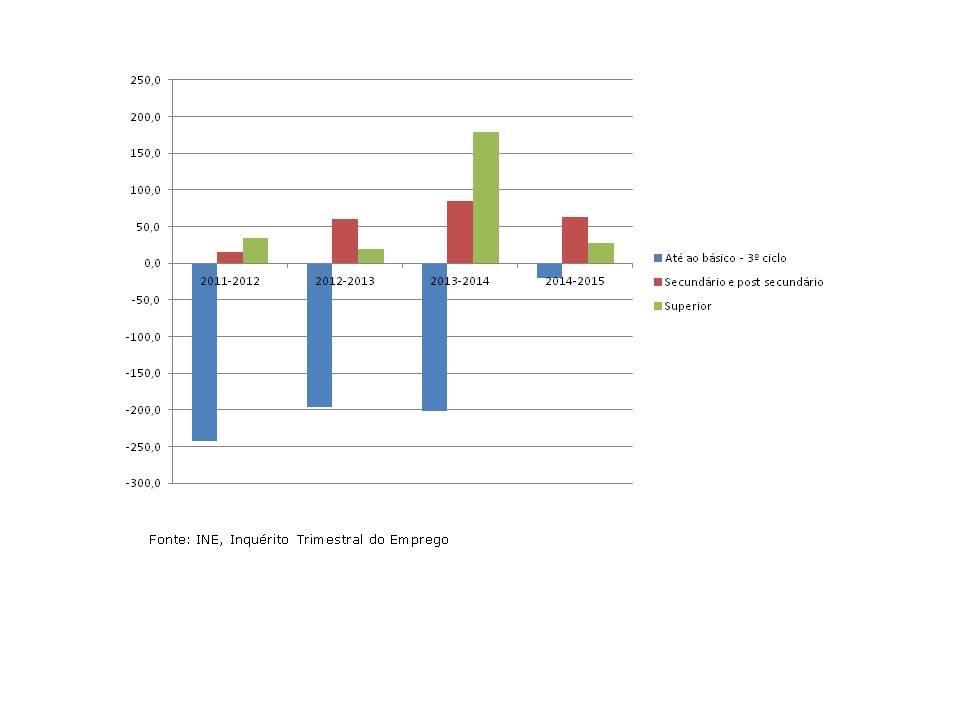 População empregada por nível de escolaridade completo - variação anual