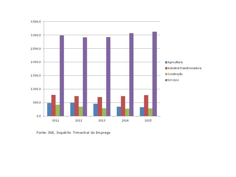 População empregada por sector de actividade